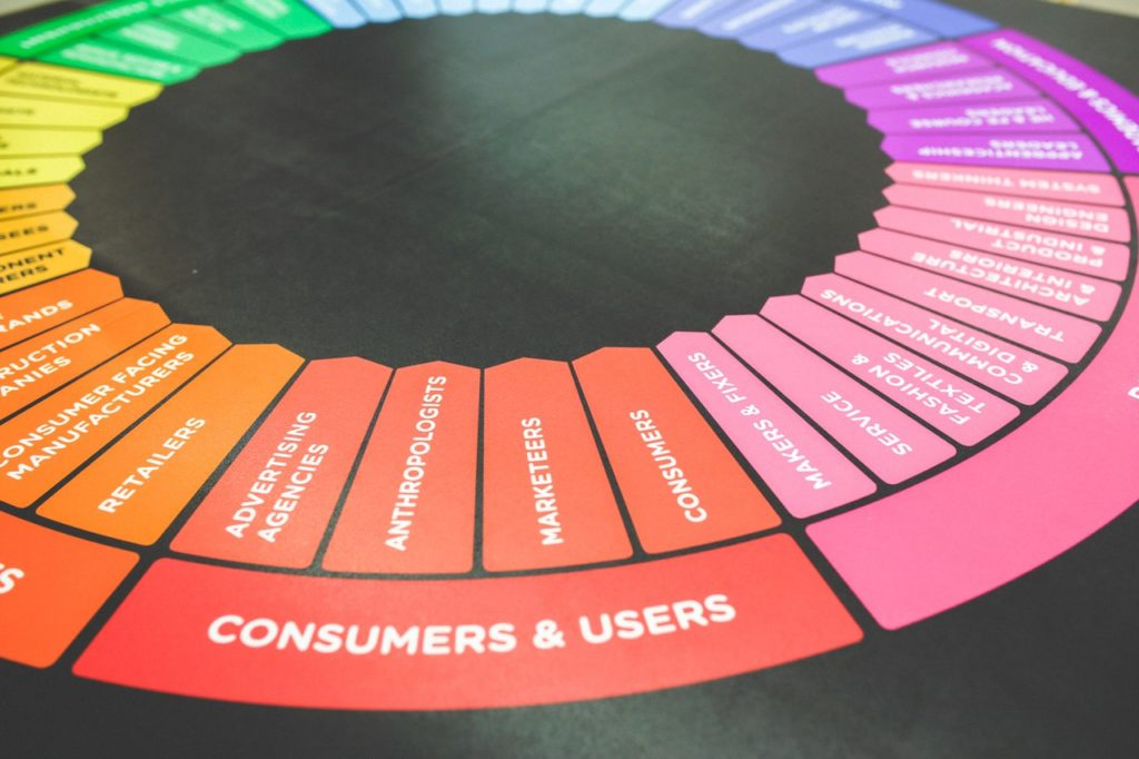 "Pictured is a color wheel based around marketing strategies and potential clients. The most visual part of the picture is ""Consumers & Users"" as the red part of the wheel."